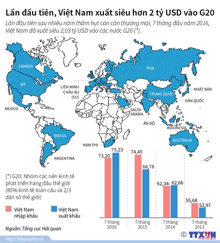 Lần đầu tiên, Việt Nam xuất siêu hơn 2 tỷ USD vào G20