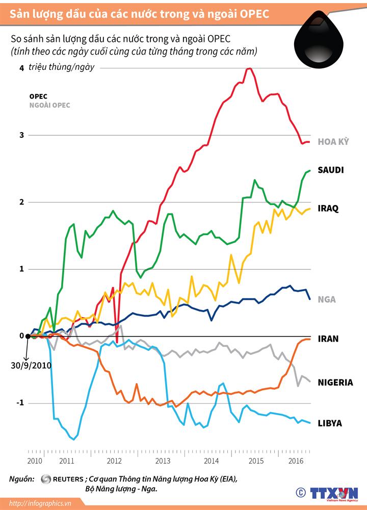 Sản lượng dầu của các nước trong và ngoài OPEC