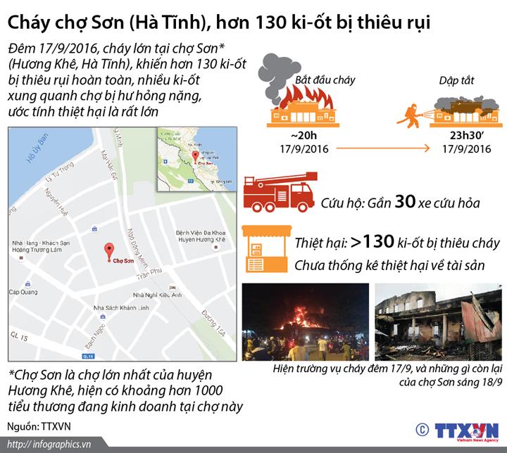 Cháy chợ Sơn (Hà Tĩnh), hơn 130 ki-ốt bị thiêu rụi