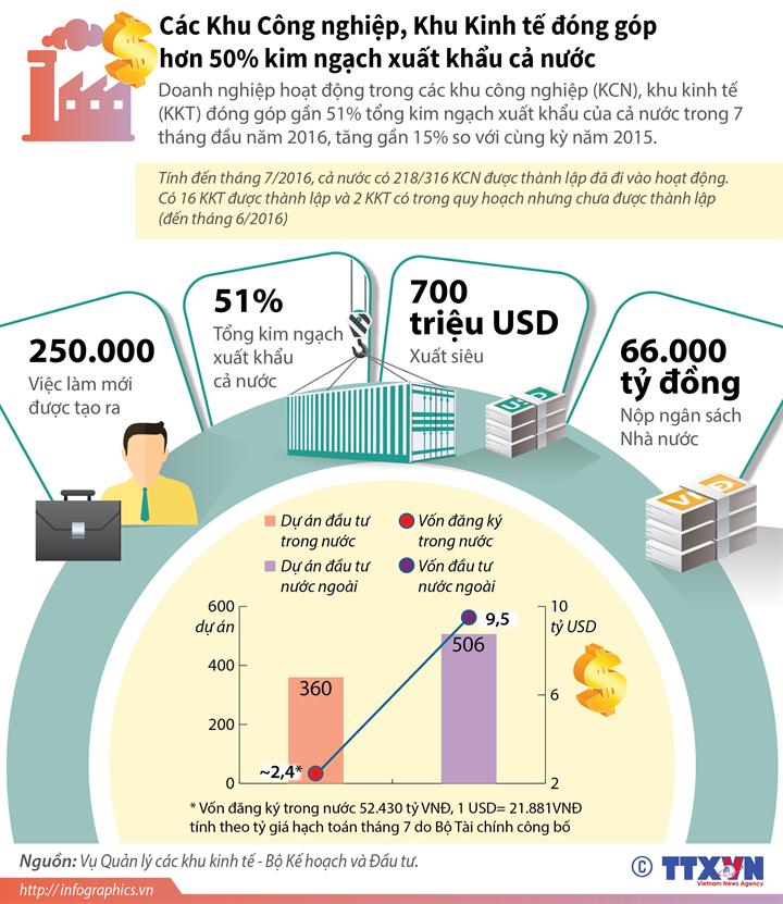 Các khu công nghiệp, khu kinh tế đóng góp hơn 50% kim ngạch xuất khẩu cả nước