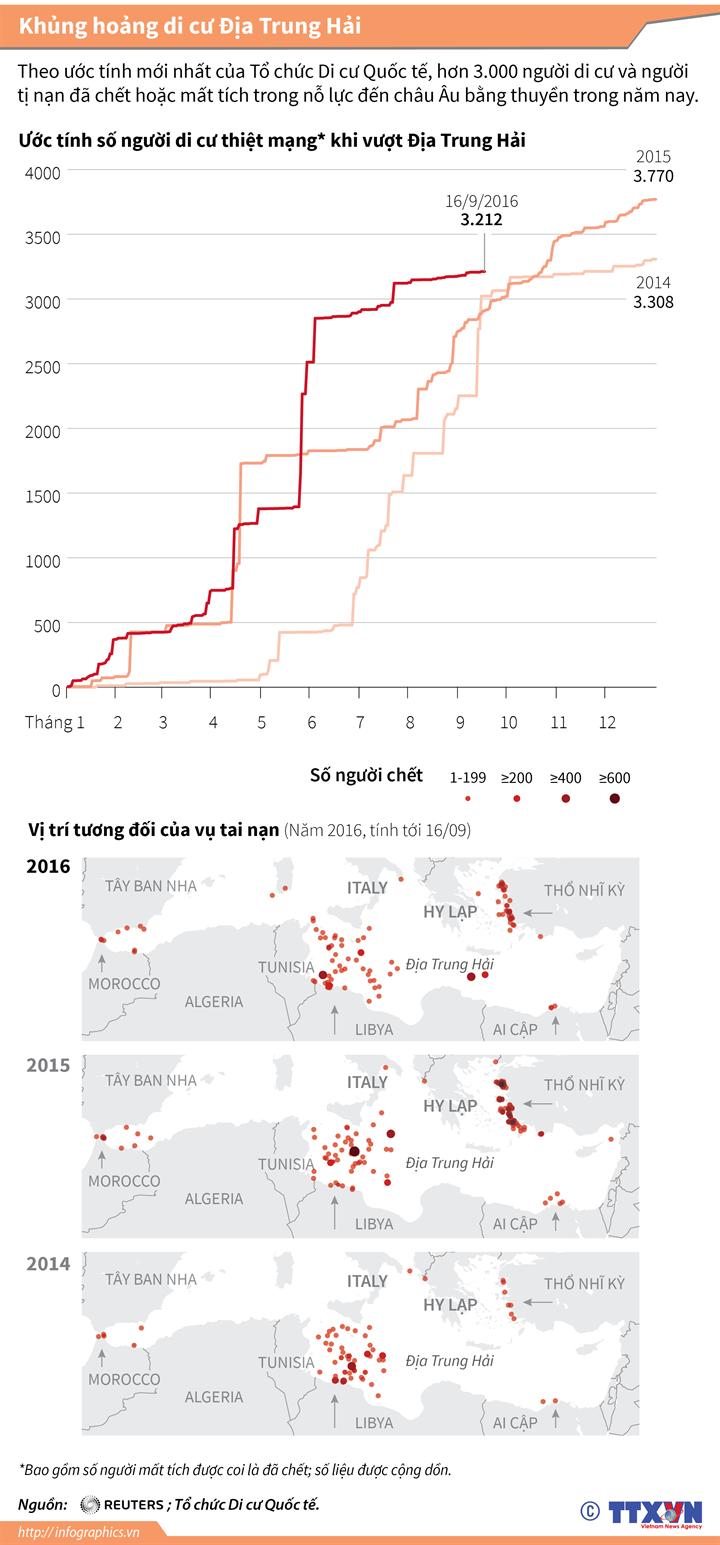 Đã có hơn 3.200 người di cư thiệt mạng khi vượt Địa Trung Hải