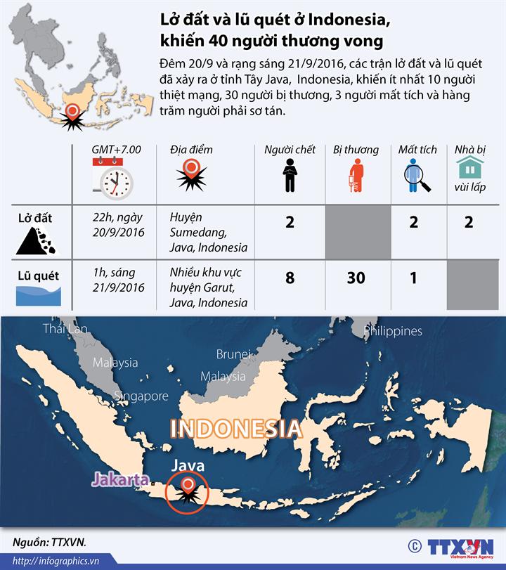 Lở đất và lũ quét ở Indonesia, khiến 40 người thương vong