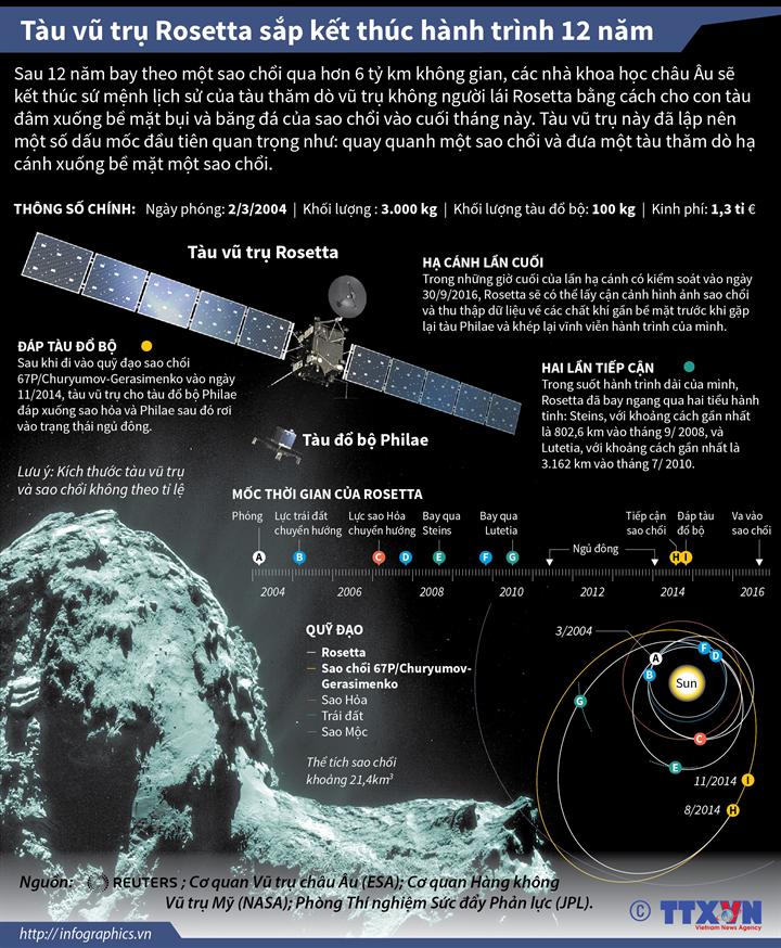 Tàu vũ trụ Rosetta sắp kết thúc hành trình