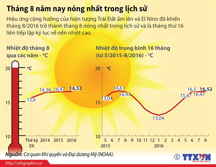 Tháng 8 năm 2016 nóng nhất trong lịch sử