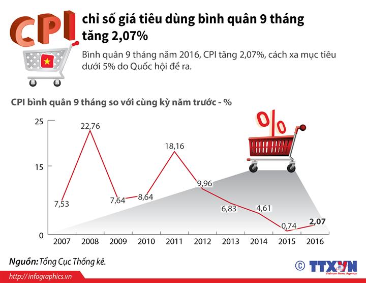 CPI bình quân 9 tháng tăng 2,07%