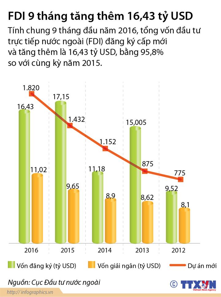 FDI 9 tháng tăng thêm 16,43 tỷ USD