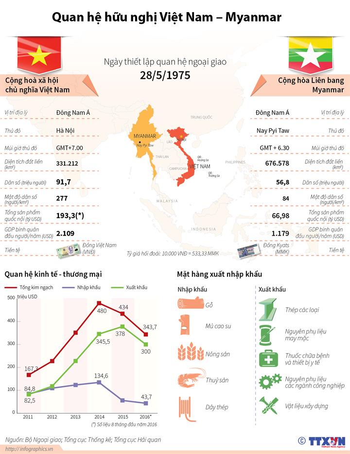 Quan hệ hữu nghị hợp tác Việt Nam - Myanmar