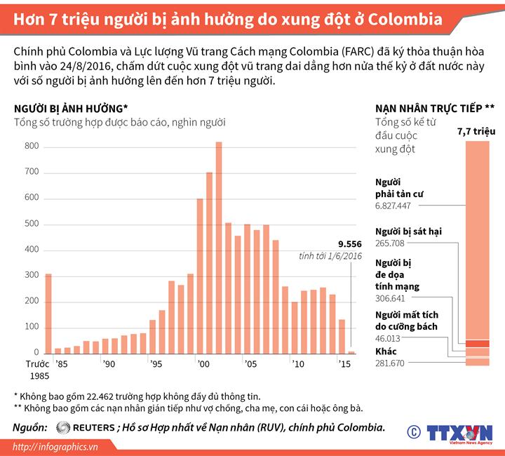 Hơn 7 triệu người bị ảnh hưởng do xung đột ở Colombia