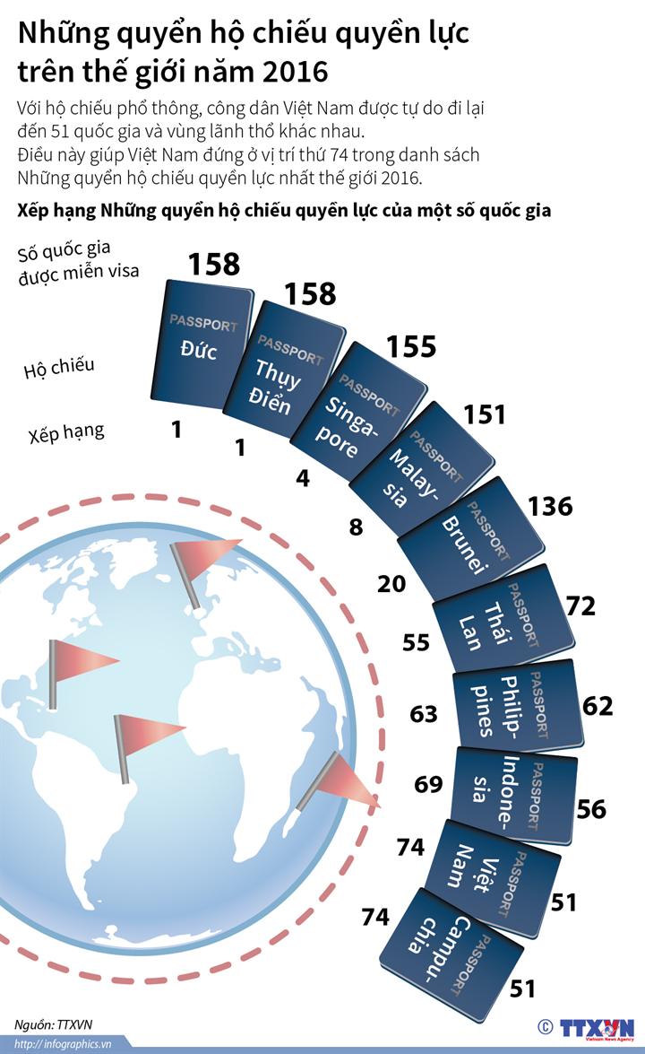Những quyển hộ chiếu quyền lực trên thế giới năm 2016