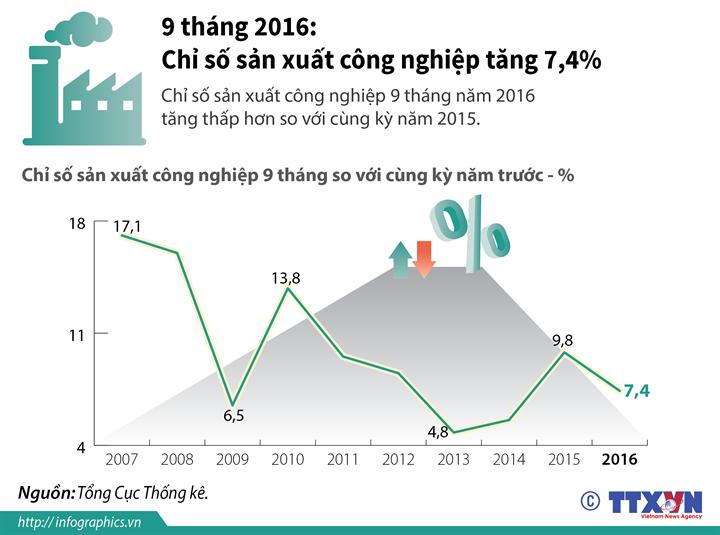 9 tháng 2016: Chỉ số sản xuất công nghiệp tăng 7,4%