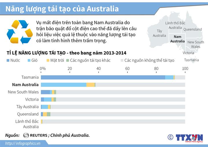 Năng lượng tái tạo của Australia