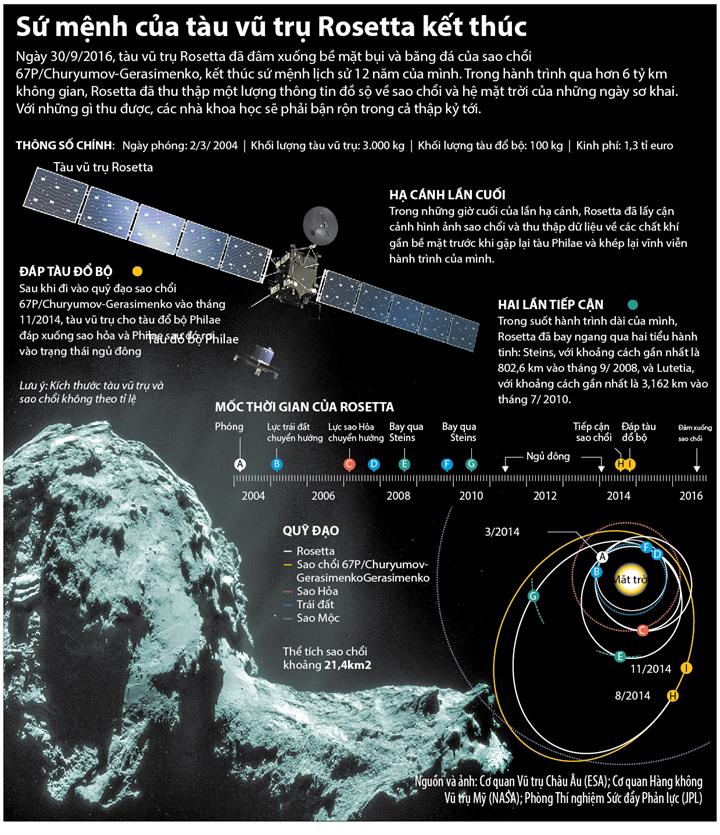 Sứ mệnh của tàu vũ trụ Rosetta kết thúc