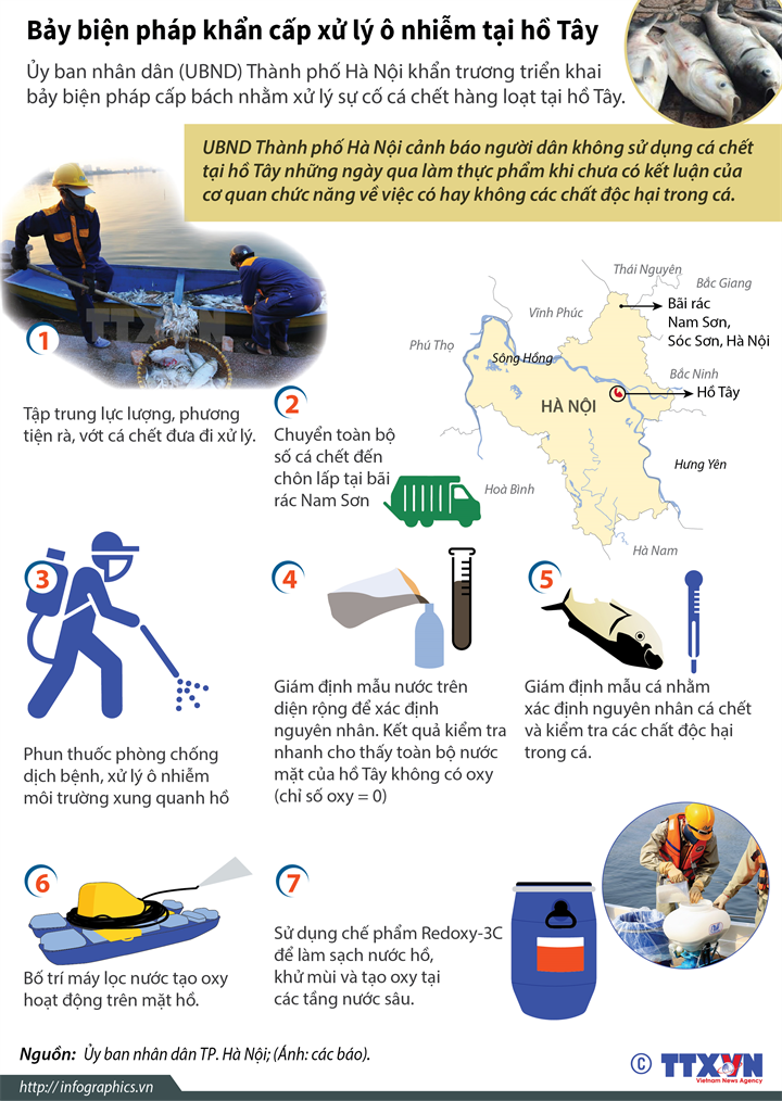 Bảy biện pháp khẩn cấp xử lý ô nhiễm tại hồ Tây