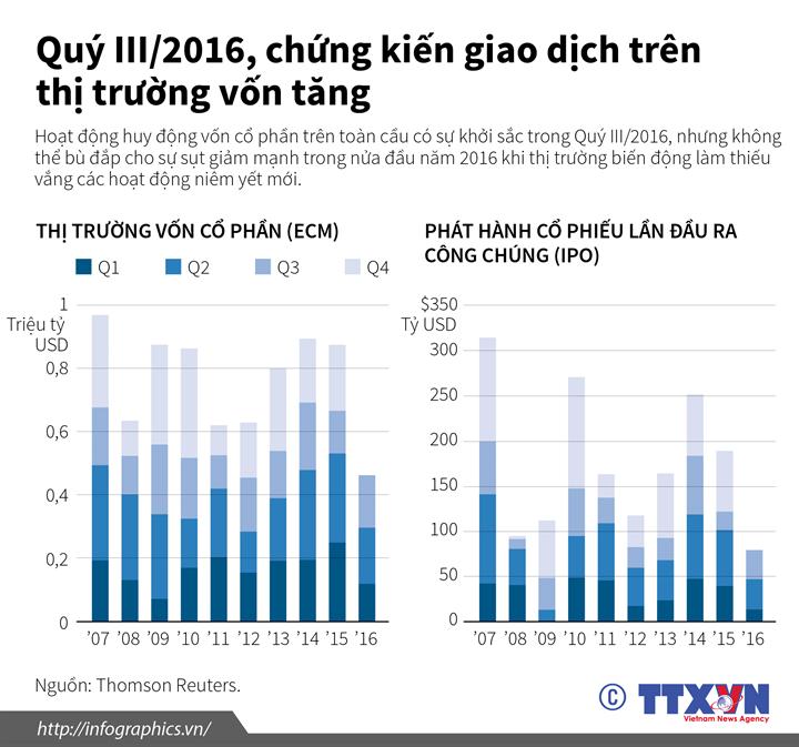 Quý III/2016, chứng kiến giao dịch trên thị trường vốn tăng