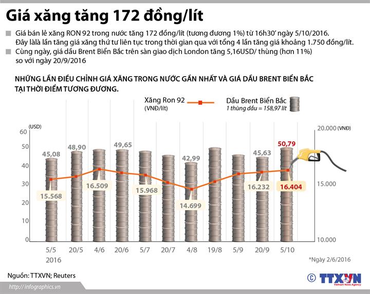 Giá xăng tăng 172 đồng/lít