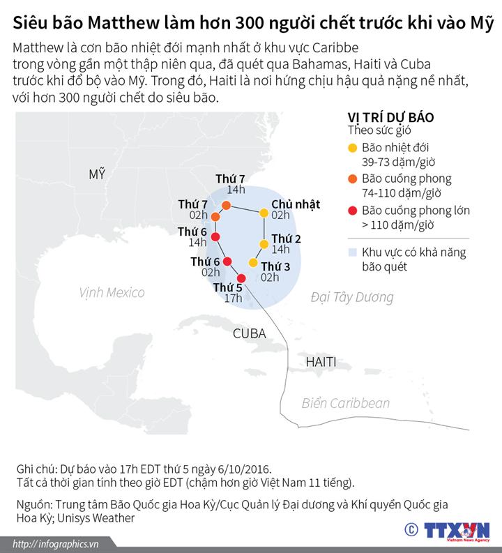 Siêu bão Matthew làm hơn 300 người chết trước khi vào Mỹ