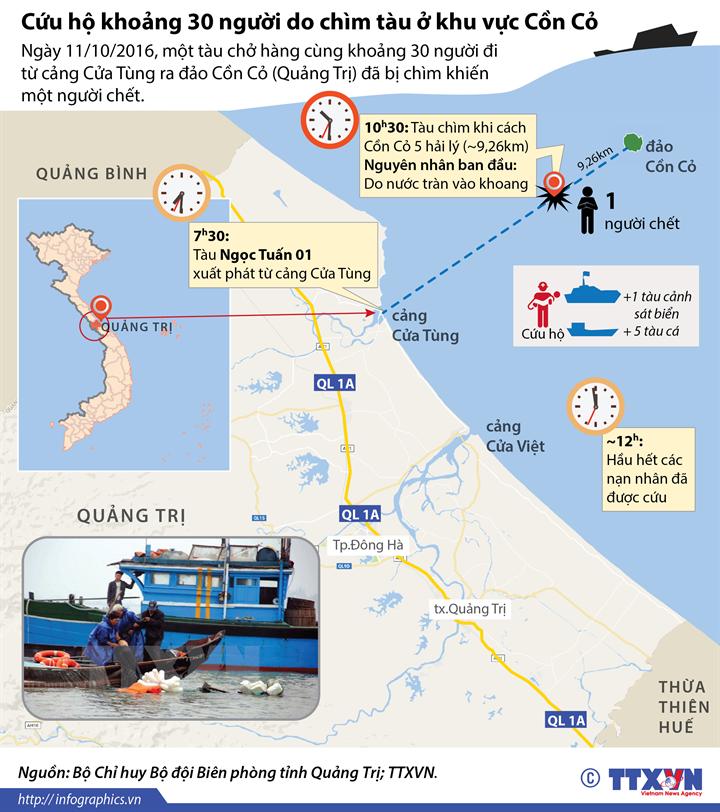 Cứu hộ khoảng 30 người do chìm tàu ở khu vực Cồn Cỏ