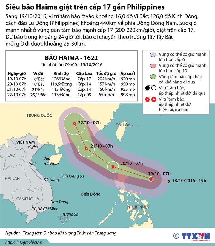 Siêu bão Haima giật trên cấp 17 gần Philippines