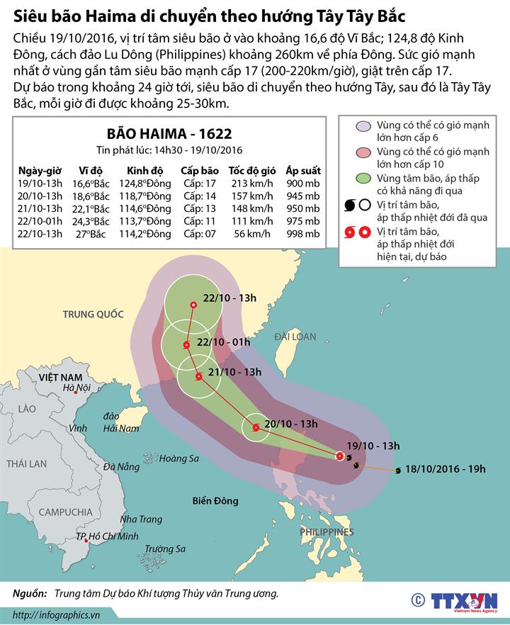 Siêu bão Haima di chuyển theo hướng Tây Tây Bắc