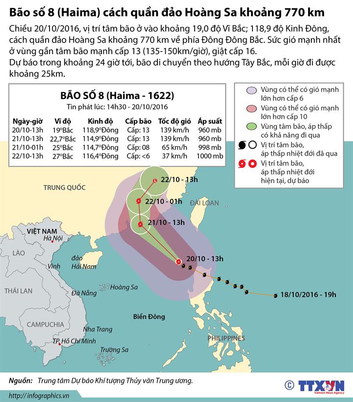 Bão số 8 cách quần đảo Hoàng Sa khoảng 770 km