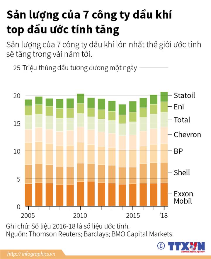 Sản lượng của 7 công ty dầu khí top đầu ước tính tăng