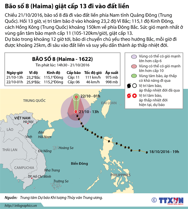 Bão số 8 đi vào đất liền phía Nam tỉnh Quảng Đông (Trung Quốc)