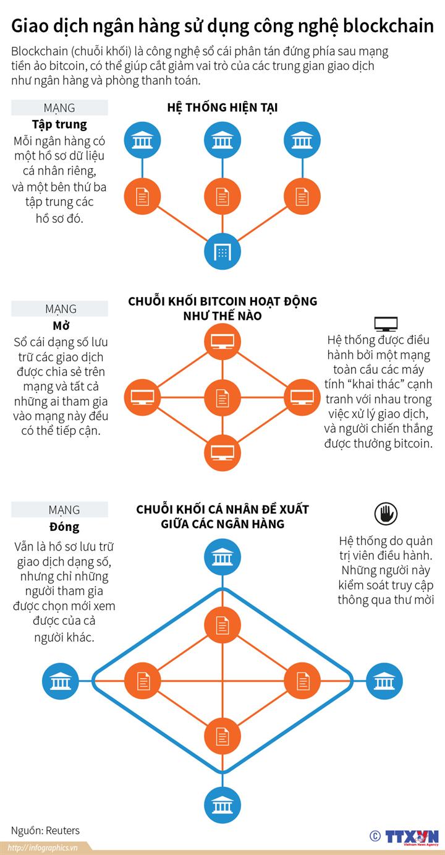 Giao dịch ngân hàng sử dụng công nghệ chuỗi khối (blockchain)