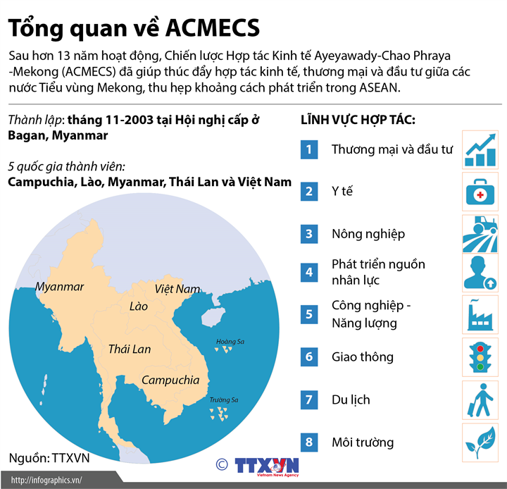 Tổng quan về ACMECS