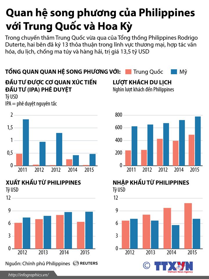 Quan hệ song phương của Philippines với Trung Quốc và Hoa Kỳ