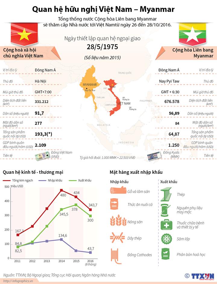 Quan hệ song phương Việt Nam và Myanmar