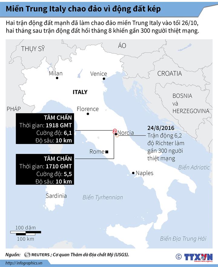 Miền Trung Italy chao đảo vì động đất kép