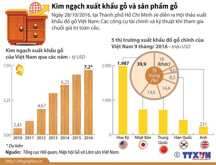 Xuất khẩu gỗ của Việt Nam