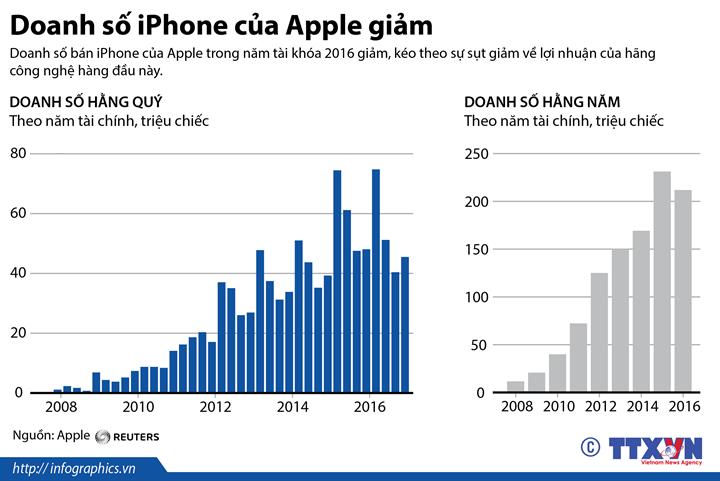 Doanh số iPhone của Apple giảm