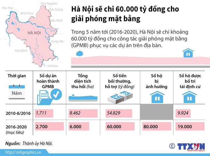 Hà Nội đặt mục tiêu chi 60.000 tỷ đồng cho giải phóng mặt bằng