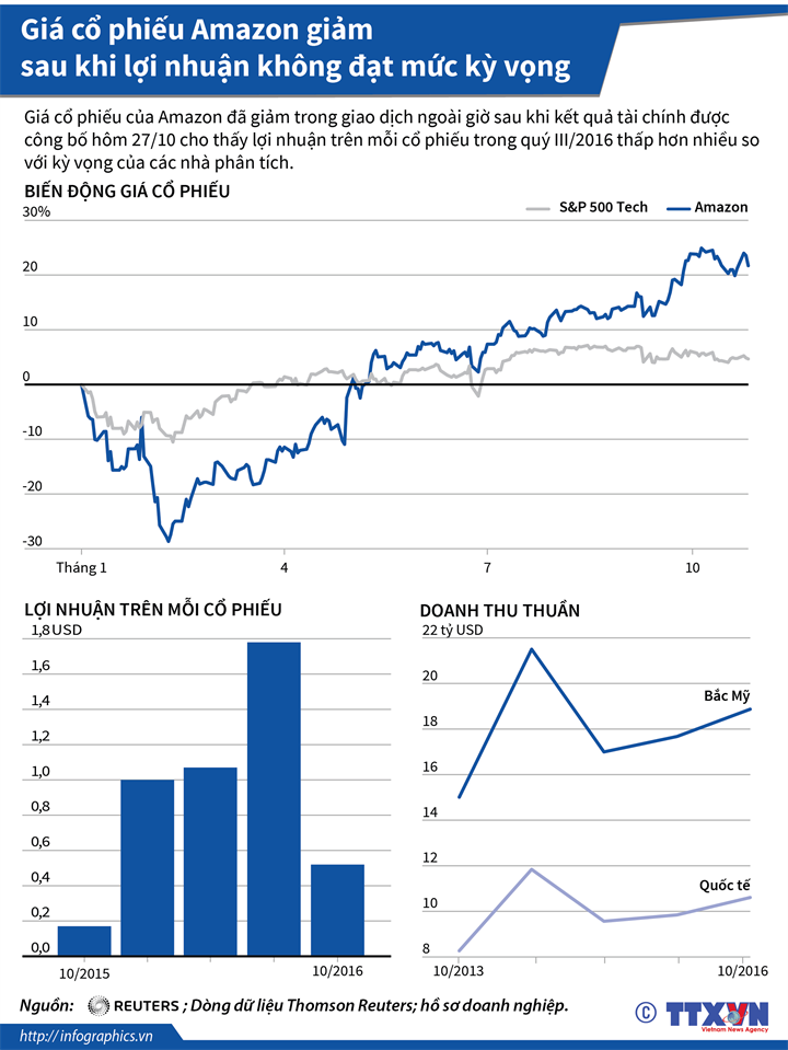 Giá cổ phiếu Amazon giảm sau khi lợi nhuận không đạt mức kỳ vọng