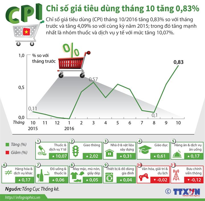 Chỉ số giá tiêu dùng (CPI) tháng 10 tăng 0,83%