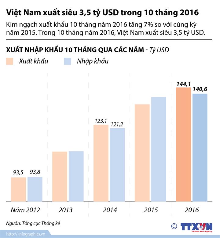 Việt Nam xuất siêu 3,5 tỷ USD trong 10 tháng 2016