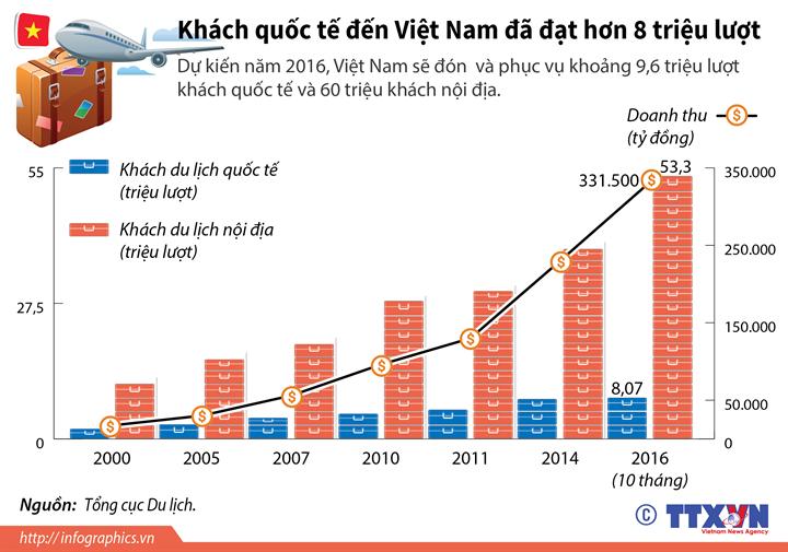 Khách quốc tế đến Việt Nam đã đạt hơn 8 triệu lượt