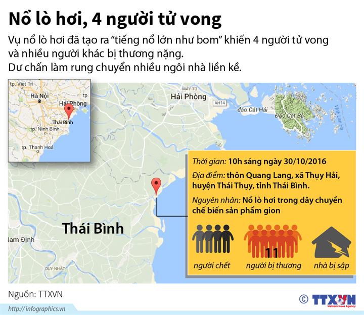 Thái Bình: Nổ lò hơi, 4 người tử vong