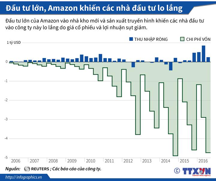 Đầu tư lớn, Amazon khiến các nhà đầu tư lo lắng