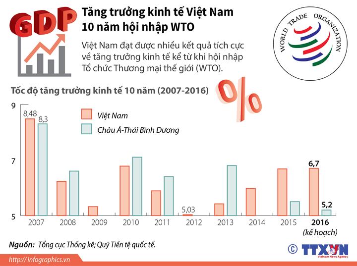 Tăng trưởng kinh tế Việt Nam 10 năm hội nhập WTO