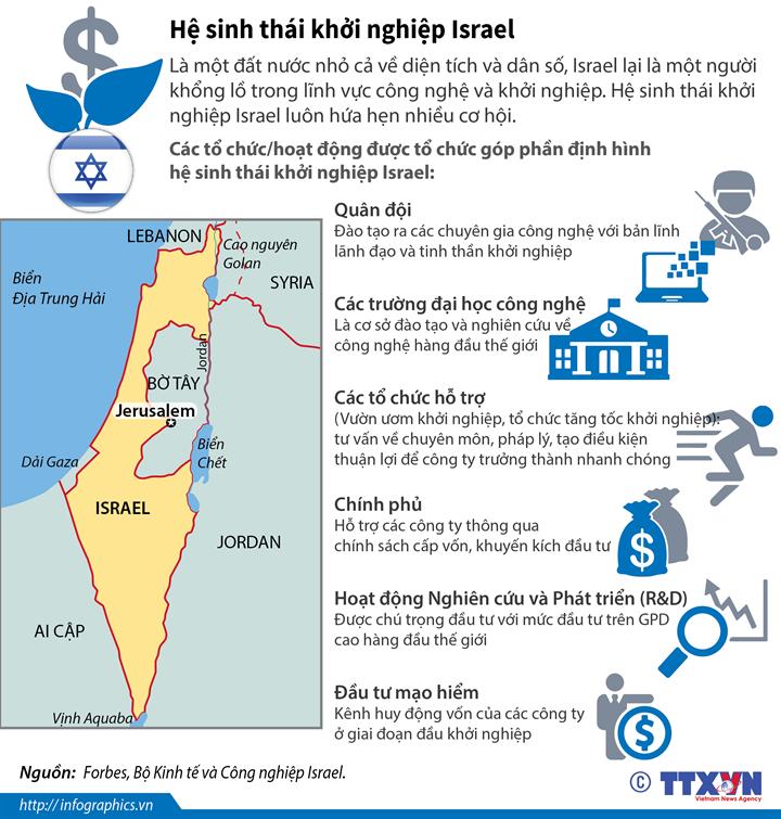 Hệ sinh thái khởi nghiệp Israel