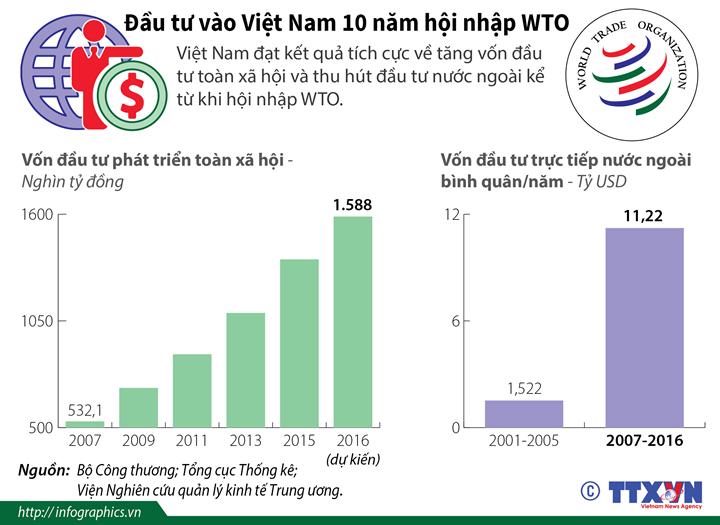 Đầu tư vào Việt Nam 10 năm hội nhập WTO