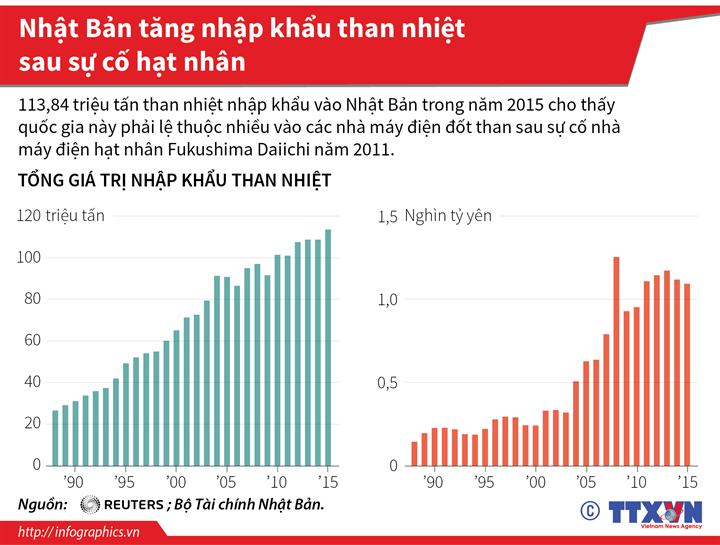 Nhật Bản tăng nhập khẩu than nhiệt sau sự cố hạt nhân