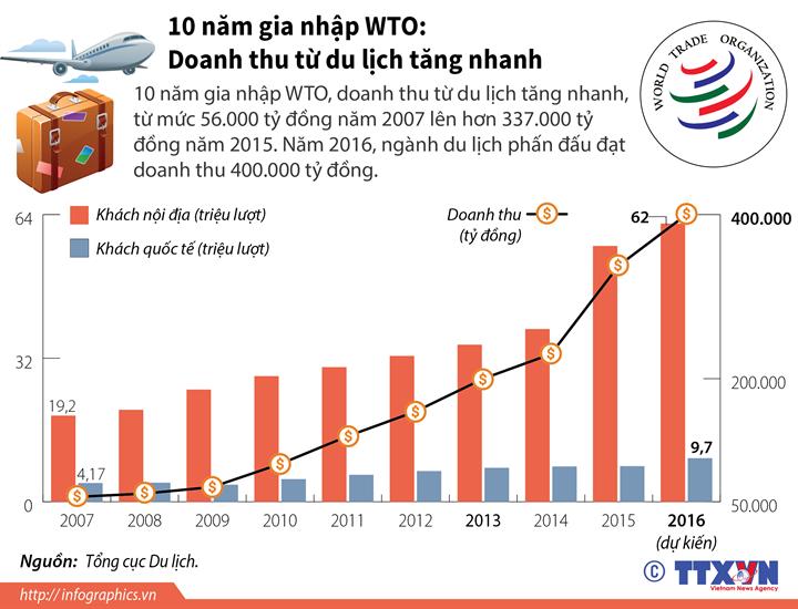 10 năm gia nhập WTO: Doanh thu từ du lịch tăng nhanh