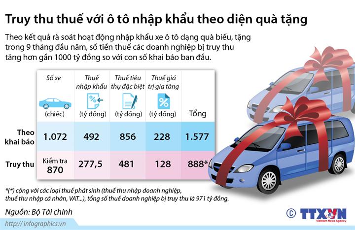 Truy thu thuế với ô tô nhập khẩu theo diện quà tặng