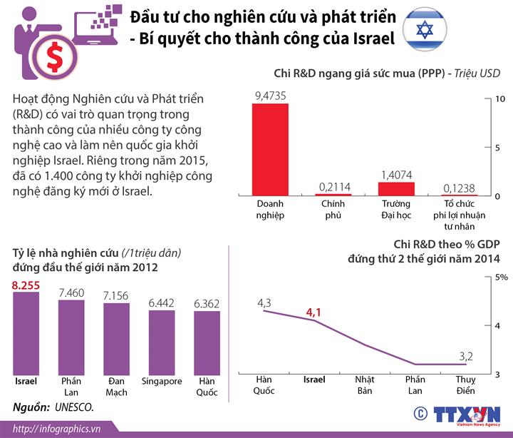 Đầu tư cho nghiên cứu và phát triển - Bí quyết cho thành công của Israel