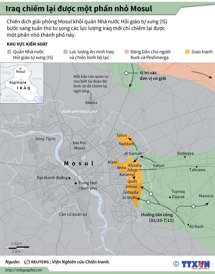 Iraq chiếm lại được một phần nhỏ Mosul