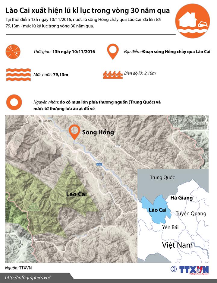 Lào Cai xuất hiện lũ kỉ lục trong vòng 30 năm qua
