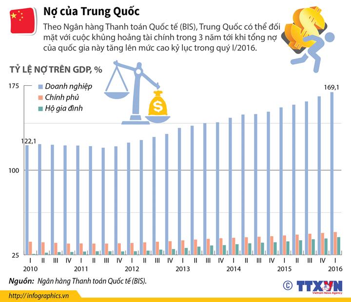 Nợ của Trung Quốc